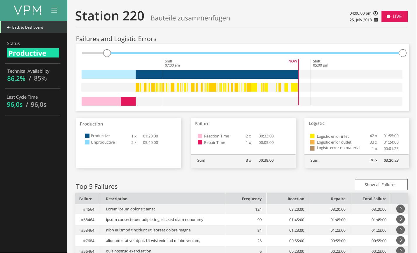 VPM - Fehlerauswertung einer Station mit Analyse der logistischen Fehler und Top-Listen