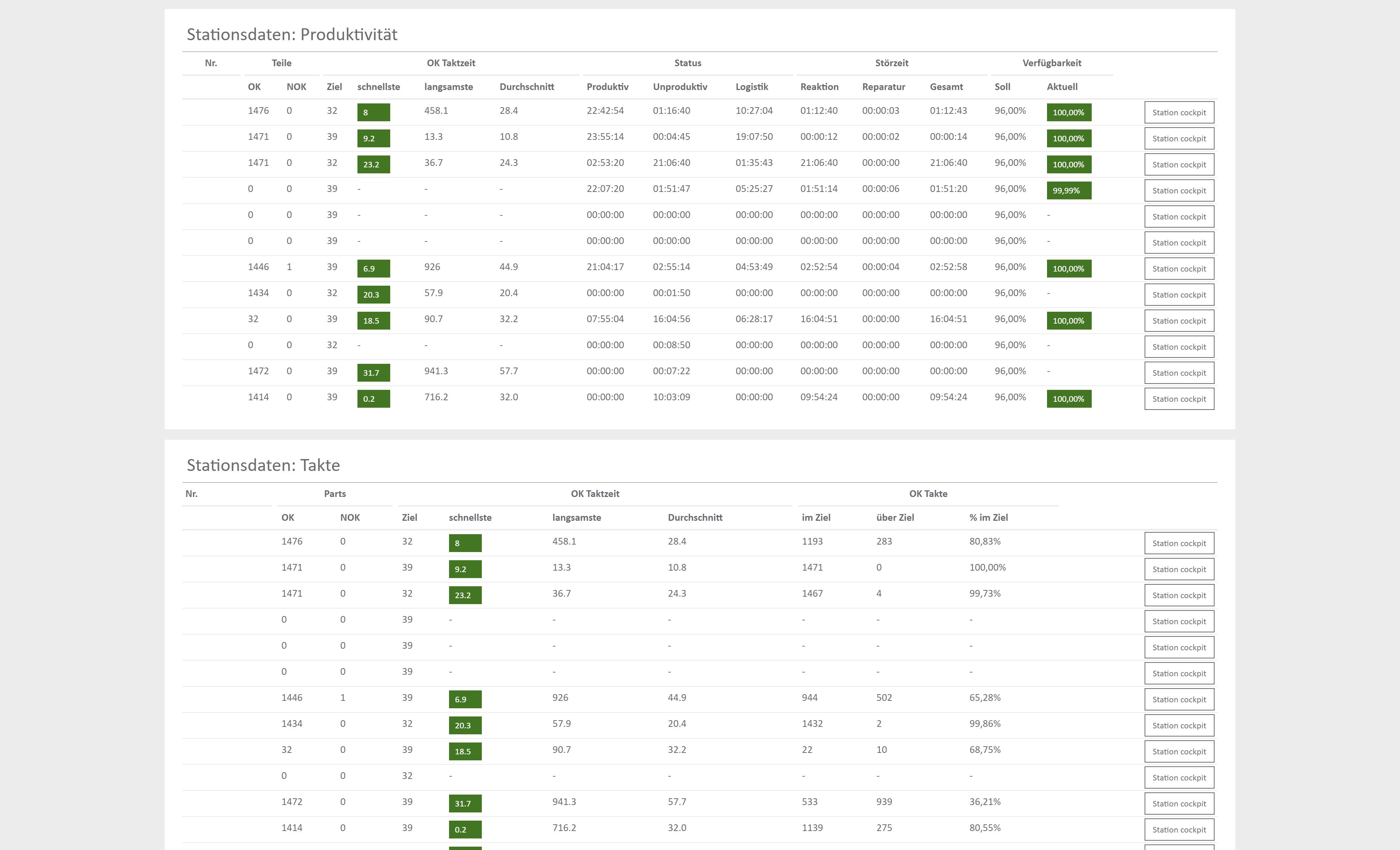 Produktionsüberwachung - Tabellarische Datenauswertung