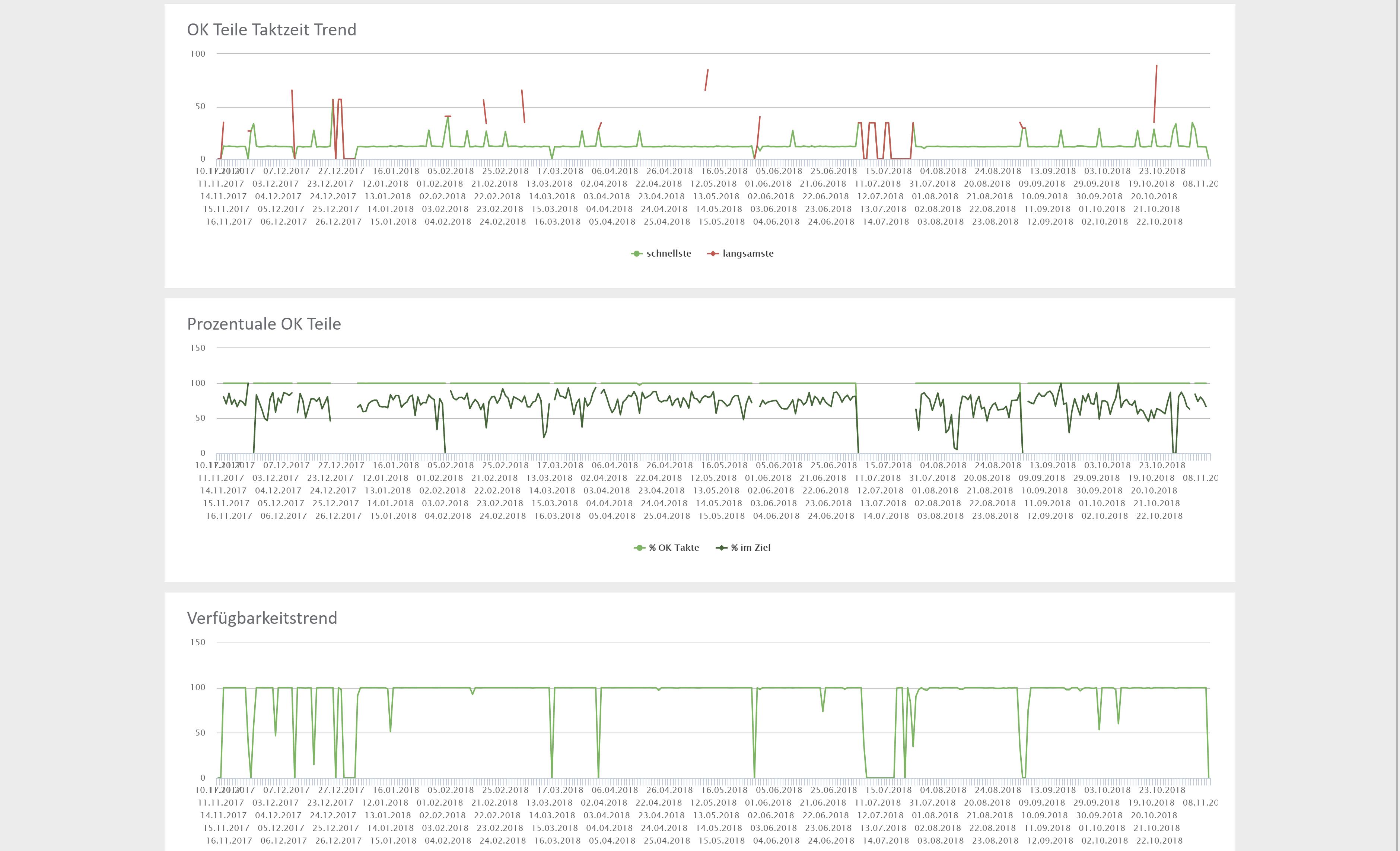 Produktionsüberwachung - Historische Datenauswertung mit Liniendiagrammen