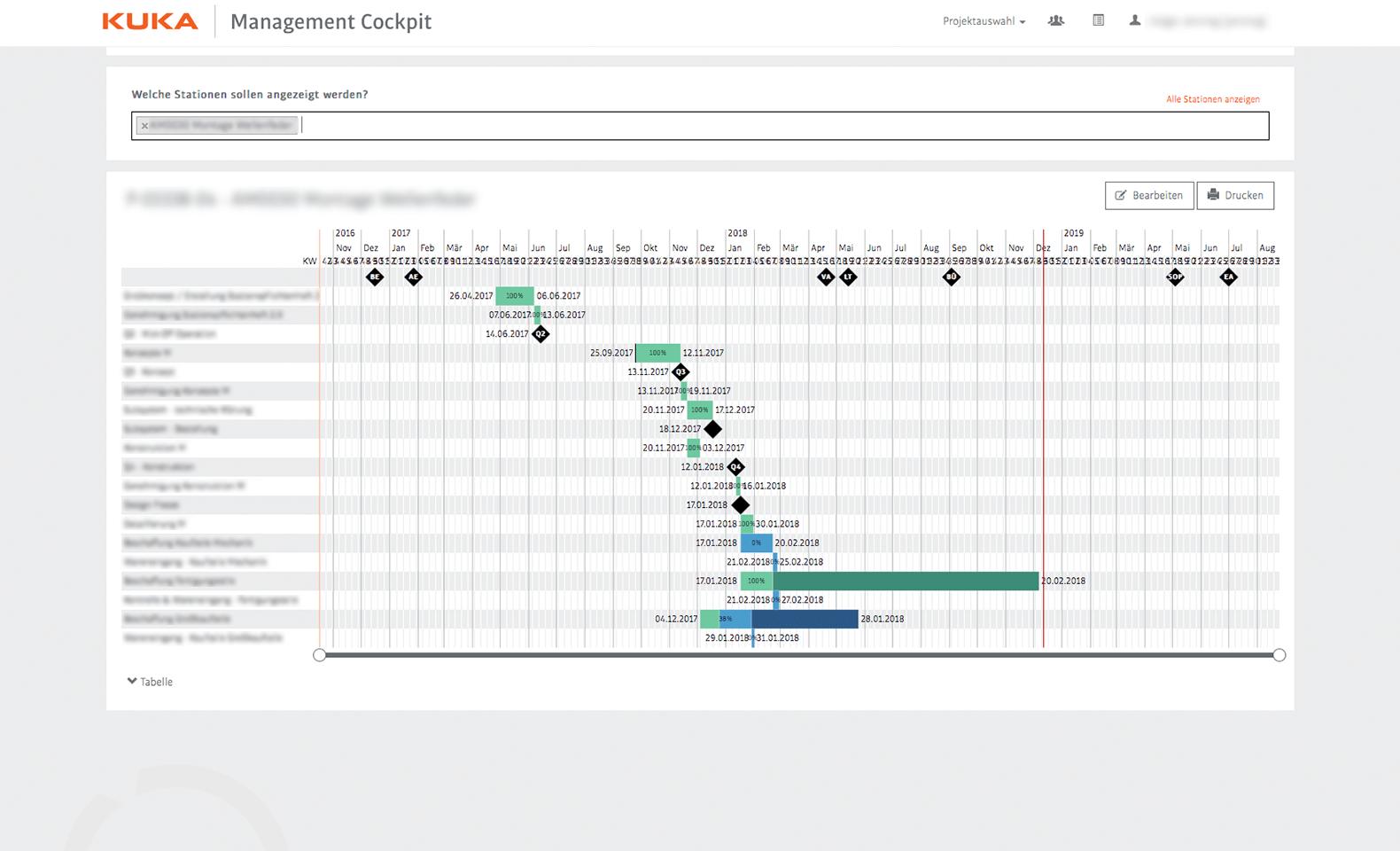 KUKA - Management Cockpit - Grafische Anzeige eines Terminplans